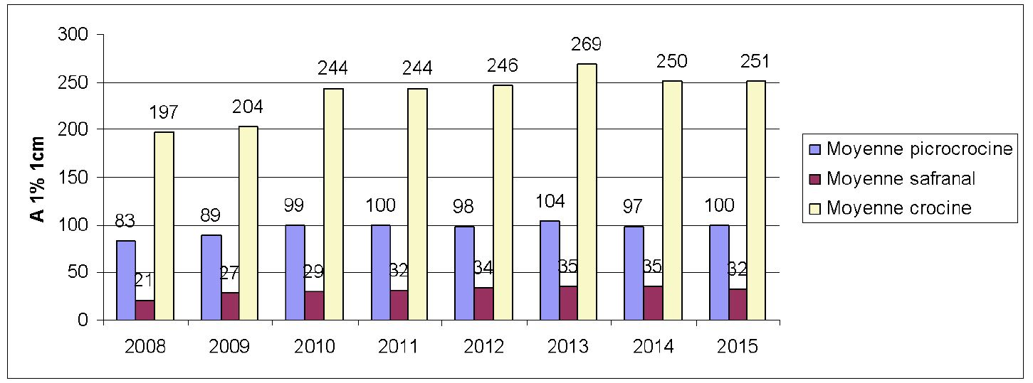 Statistiques analyse safran france 2008 2015