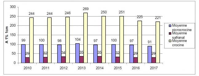 Statistiques france 2010 2017